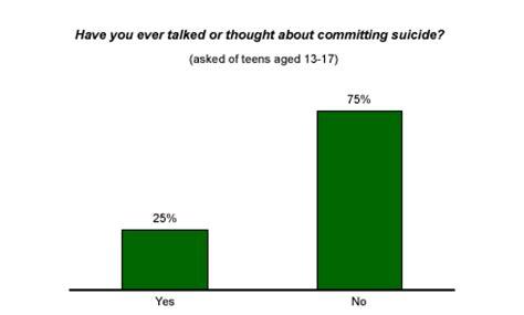 Teen suicide essay paper